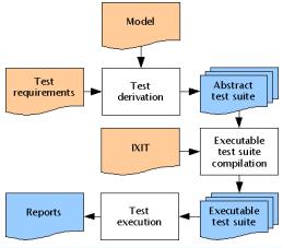 Canoo WebTest: 2.2 Vzory testovania – Model Based a Data Driven Testing 2