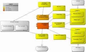 Viete koľko vás stojí vaše IT? Enterprise architektúra vám to povie! 5